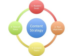 Important Aspects to Consider When Outlining a Content Marketing Strategy